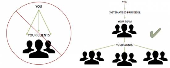 Systematize Before and After