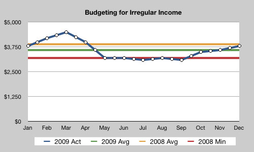 irregular income graph