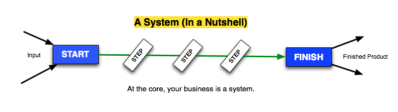 constraints system